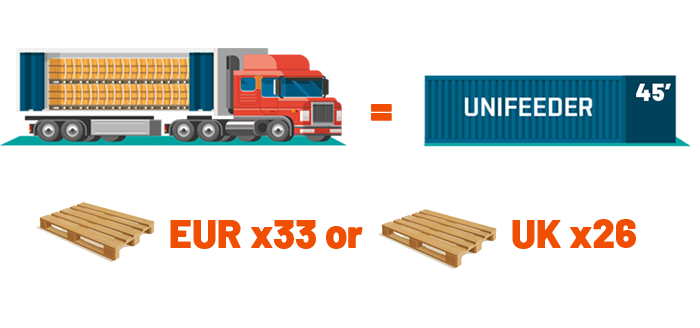 45 container equals truck