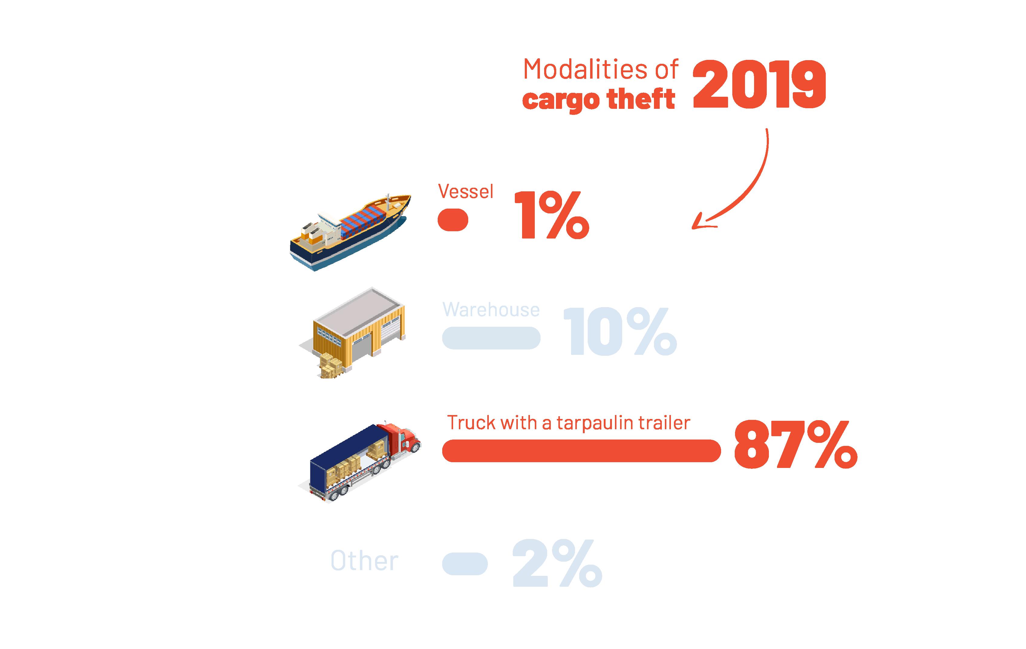 Modalities of  cargo theft 2019