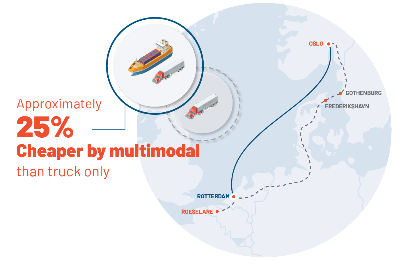Multimodal savings from Norway to Netherlands